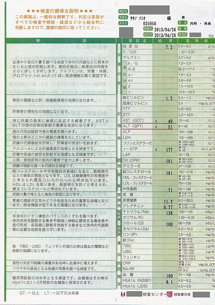 笹野富美夫血液検査(20130426-1):肝臓がん末期闘病記