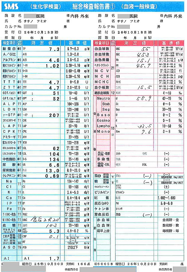 笹野富美夫血液検査(20141018-1):肝臓がん末期闘病記