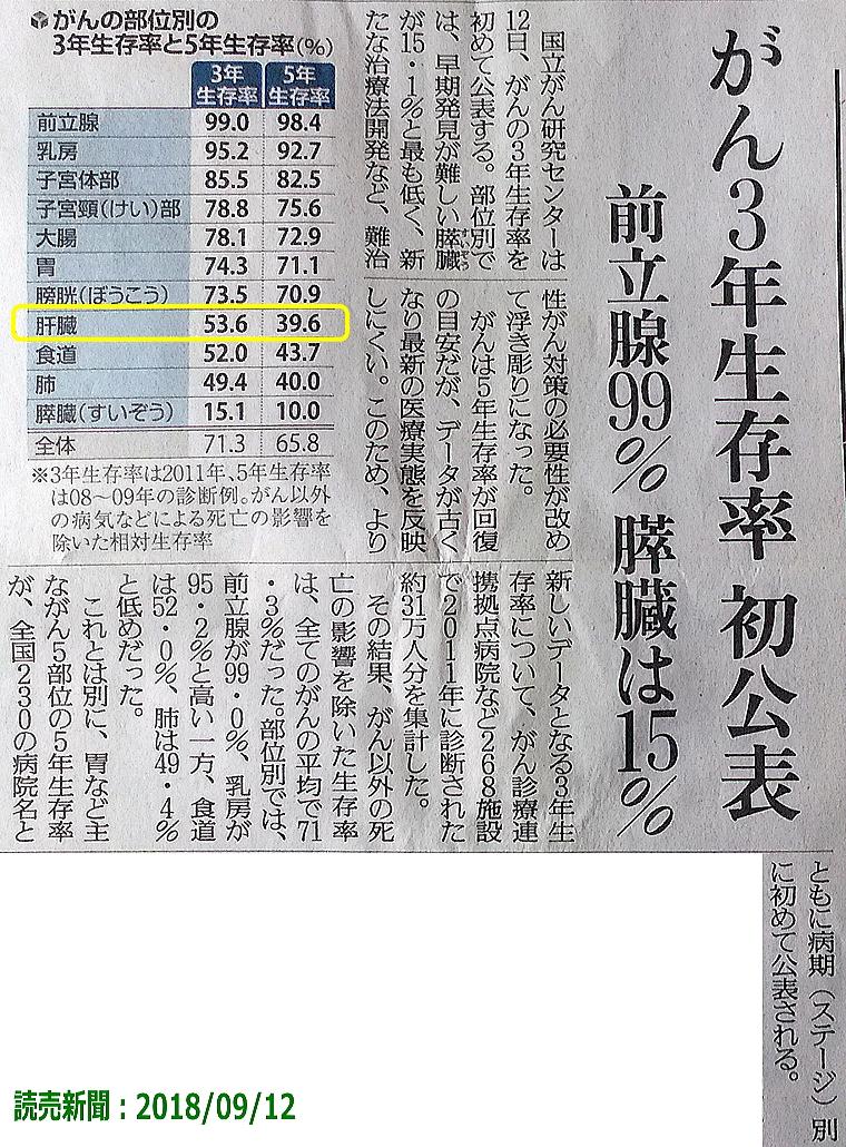 がん3年生存率:読売新聞2018年9月12日:元末期ガン患者の経験